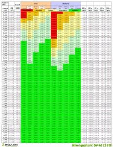 Kuperov test - tablice (kliknite na sliku za zoom)